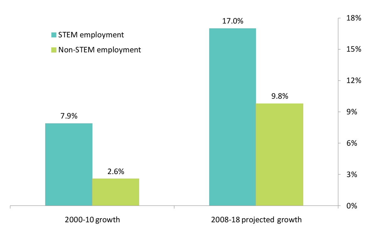 Projected growth in STEM employment