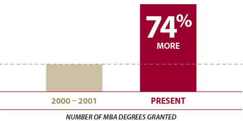The MBA is becoming commoditized