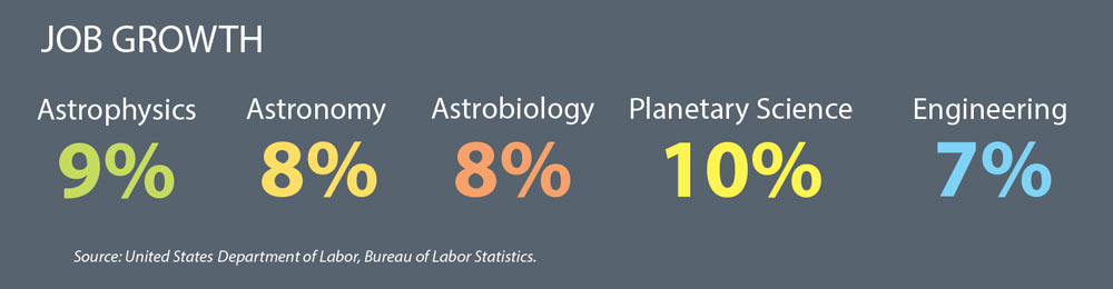 job growth in the space science field