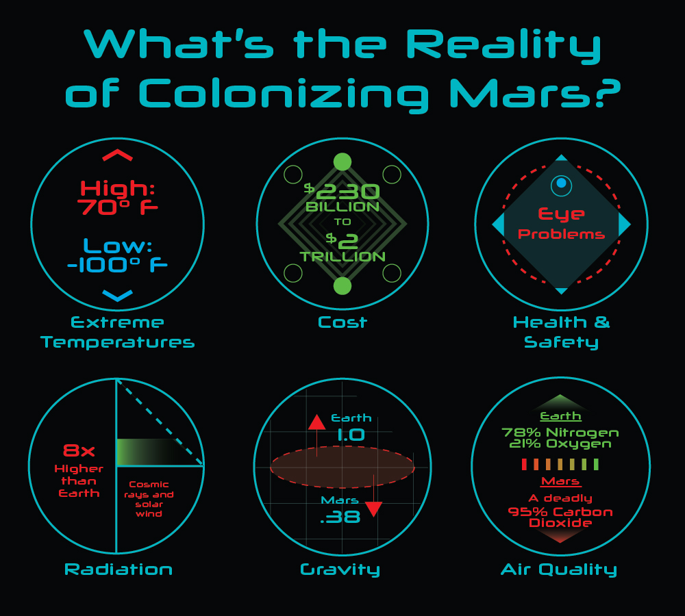 Reality of Colonizing Mars
