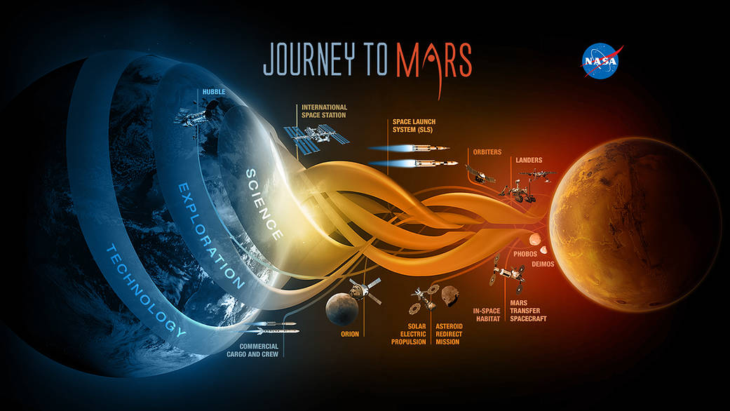 NASA drawing of the Journey to Mars
