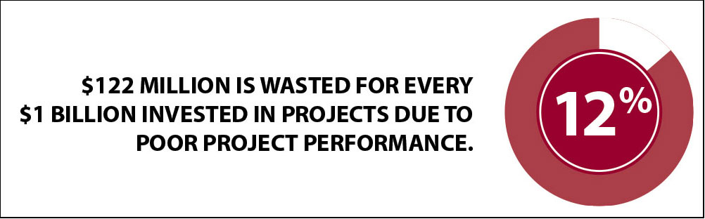 Poor Project Performance Waste